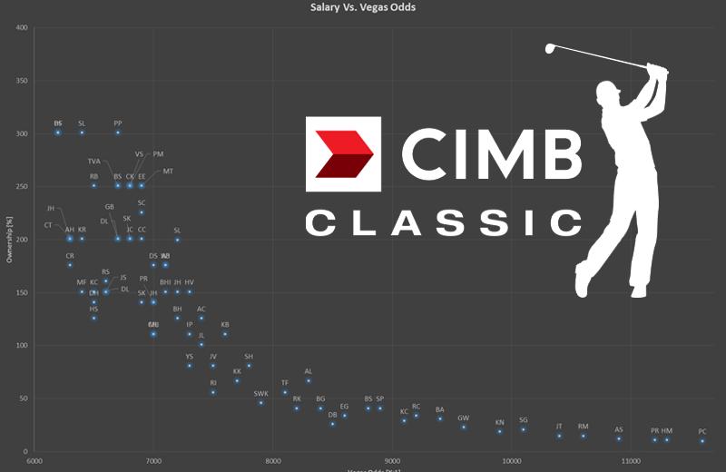 "PGA CIMB Classic – ""The Charts"""