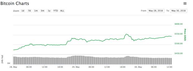 bitcoin lunes