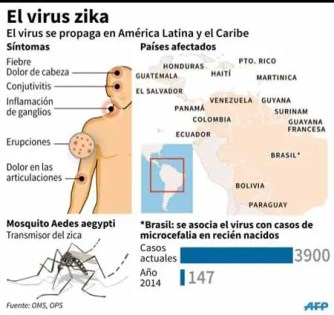 Honduras registró más de 1.000 casos de zika desde diciembre AFP