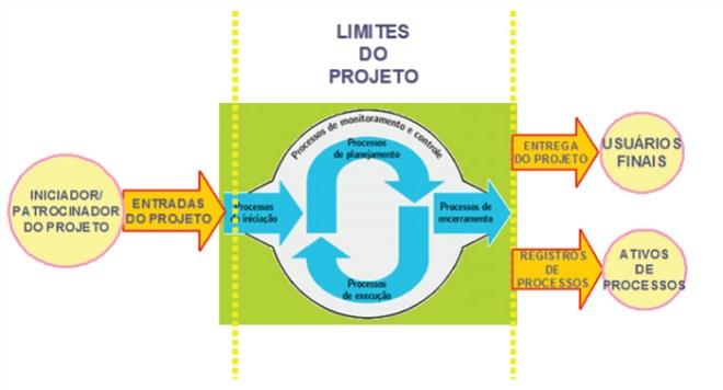 Limites do Projeto