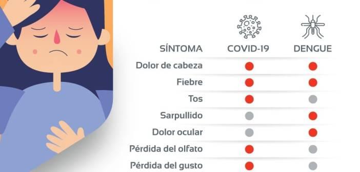 ¿Covid-19 o Dengue?