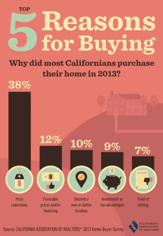 top 5 reasons for buying.jpg