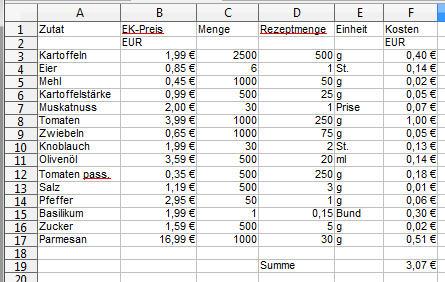 Grafik: Kostenberechnung für Gnocchi mit Tomatensosse