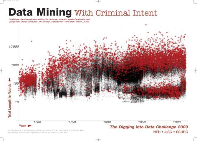 dataminingcriminalintent