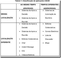 CSCW_Tabela1