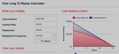 Home loan calculators - Direct CreditDirect Credit