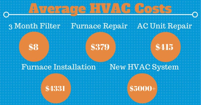 Average HVAC Costs