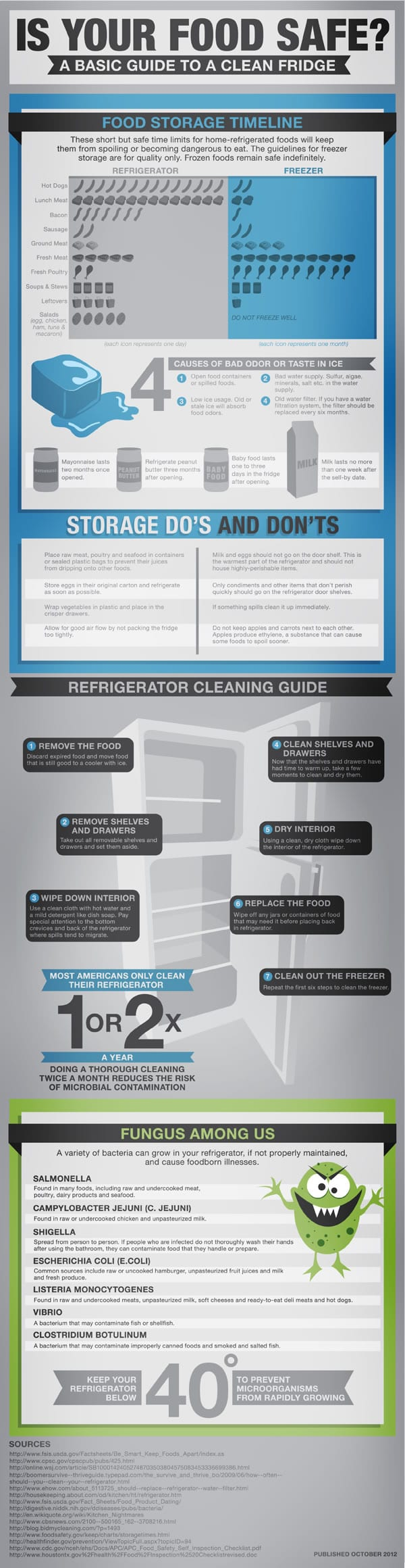 guide to a clean fridge