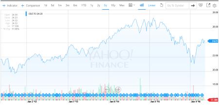 dividendinvestor.ee CDZ hinnagraafik viimased 5 aastat