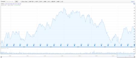 dividendinvestor.ee EMR 5Y price