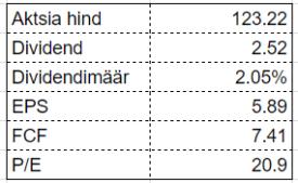 dividendinvestor.ee PH tabel