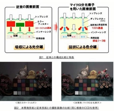 パナソニックが「マイクロ分光素子」イメージセンサ高感度化技術を発表