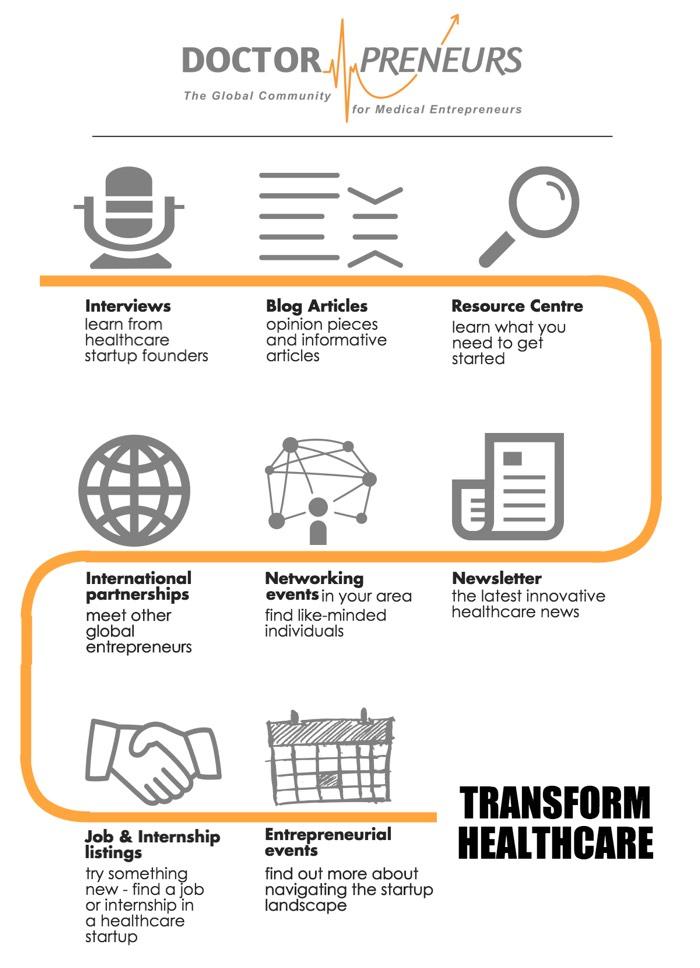 Doctorpreneurs Infographic