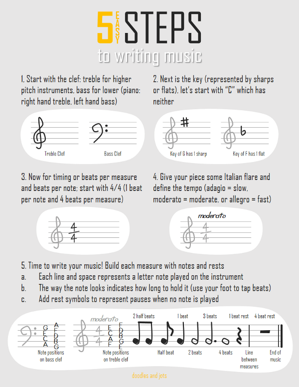 music writing primer