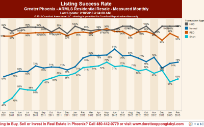 Chances of Selling Your Phoenix Real Estate Priced Below $1M, 60% – 75%