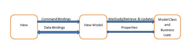 WPF MVVM Application Design