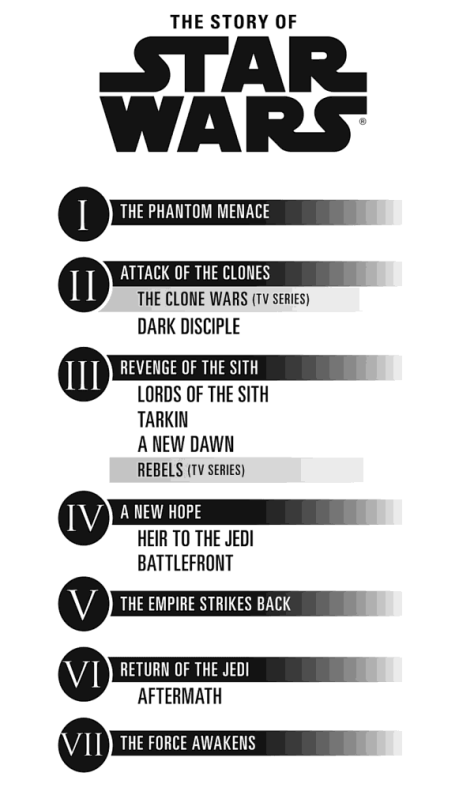 star-wars-canon-timeline