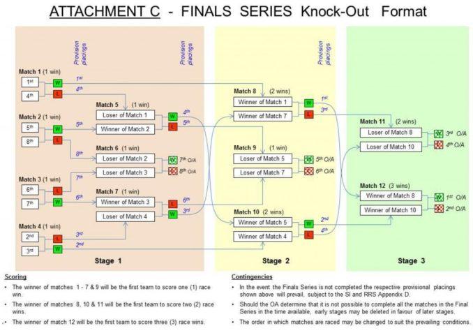 FinalsStructure
