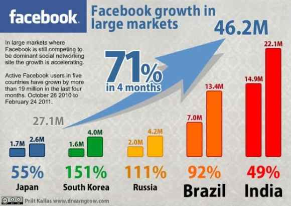 Facebook growth