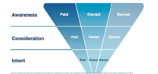 Lead-Dynamic-Customer-Journey-integrated-approach