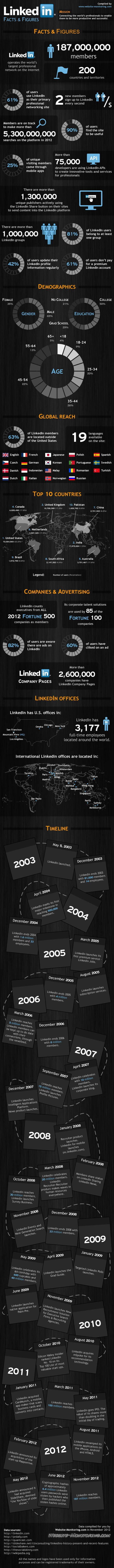 LinkedIn – Facts and Figures [INFOGRAPHIC]