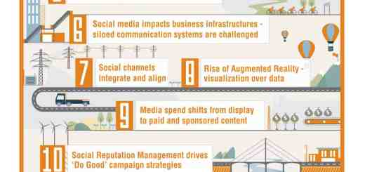 TwinEngine Social Media Marketing trends 2013