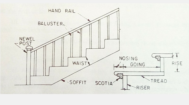Important Terms used in Staircase