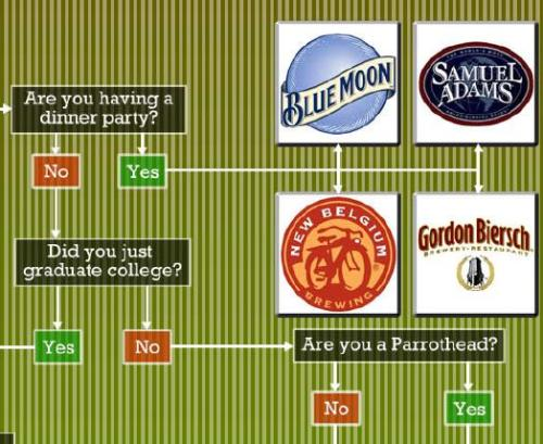 beer flowchart What Beer Should You Drink?
