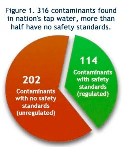 Water Contaminants with No Standards