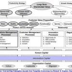 Entreprise 2.0 et capital informationnel
