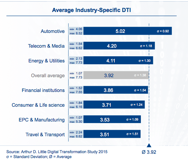 Digital Transformation Index Arthur D.Little