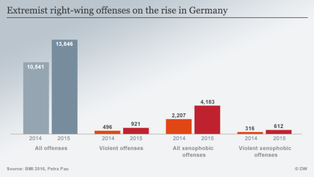A graph showing right wing violence in Germany ENGLISCH