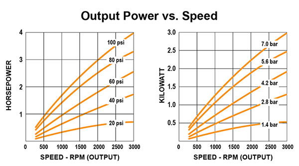 relationship between output speed and torque