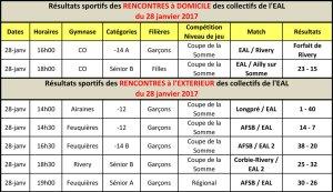 Résultats-sportifs-we-du-28-janv