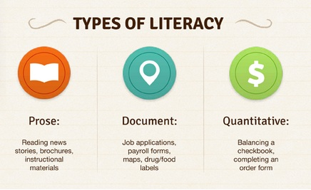 chart showing 3 types of literacy