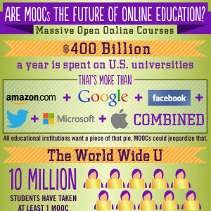 thumbnail image for MOOC infographic
