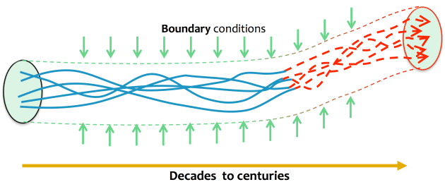 Climate change as a change in boundary conditions