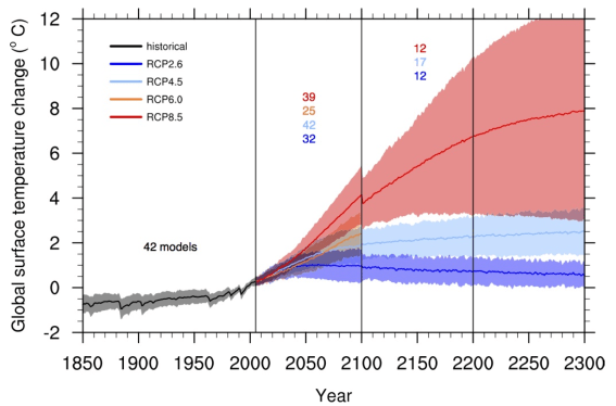 (Fig 12.5) Time series of global annual mean surface air temperature anomalies (relative to 1986–2005) from CMIP5 concentration-driven experiments. Projections are shown for each RCP for the multi model mean (solid lines) and the 5–95% range (±1.64 standard deviation) across the distribution of individual models (shading). Discontinuities at 2100 are due to different numbers of models performing the extension runs beyond the 21st century and have no physical meaning. Only one ensemble member is used from each model and numbers in the figure indicate the number of different models contributing to the different time periods. No ranges are given for the RCP6.0 projections beyond 2100 as only two models are available.