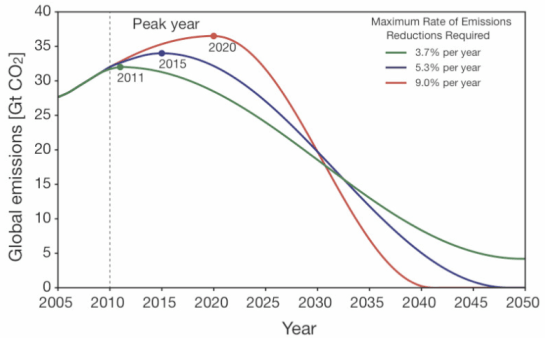 Emissions pathways to give 67% chance of limiting global warming to 2ºC