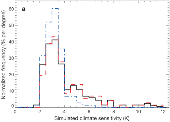 """Fig 2(a) from Stainforth 2006. Original caption: """"the sensitivities of our models, allowing better-informed decisions  on resource allocation both for observational studies and for model  development.  The frequency distribution of  simulated climate sensitivity using all model versions (black), all model versions except  those with perturbations to the cloud-to-rain conversion threshold (red), and all model  versions except those with perturbations to the entrainment coefficient (blue)."""""""
