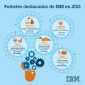 Patentes destacadas de IBM 2015