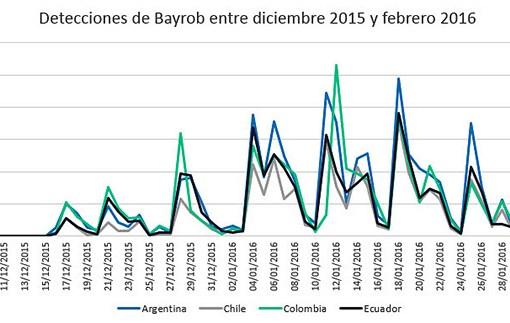 Bayrob: nuevo código malicioso que afecta a Latinoamérica
