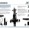 Infografia LTE-Advanced