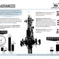 Infografia LTE-Advanced