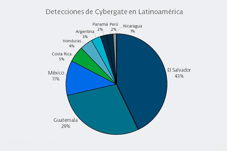 Cybergate 3