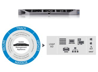 Dell lanzó la versión 6.4 en español de KACE K1000