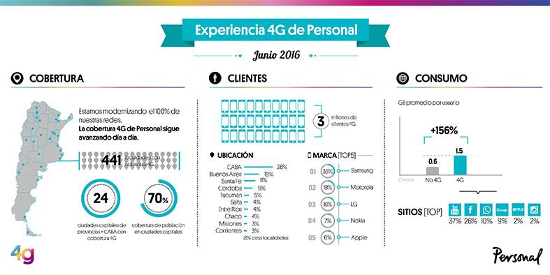 Personal - Infografia 4G Junio 2016
