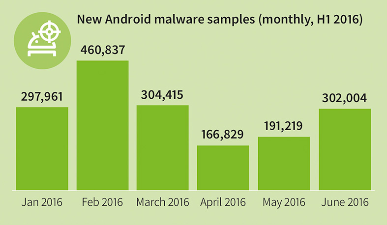 GDATA Infographic Mmwr Q1 16 New Android Malware Monthly En Rgb