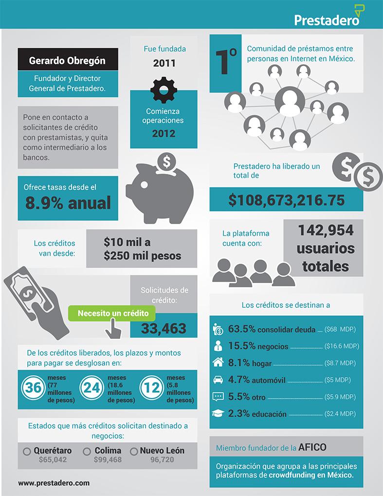 Infografía - Prestadero En Números