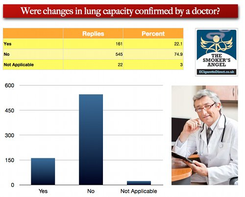 Graph showing how changes in lung capacity were confirmed by doctor.